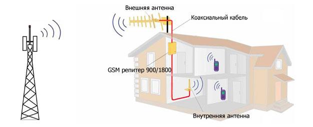 городов Сибири усиление сигнала внутри помещения эффективного